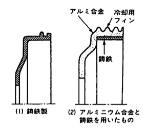 Types of brake drum
