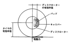 Effective radius of disk rotor