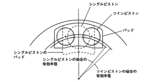 Disc rotor with twin pistons