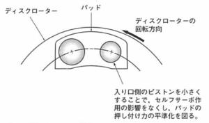 Effect of deformed piston